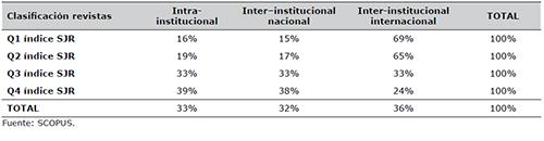 Proporción de artículos publicados en revistas con mayor prestigio de acuerdo al ámbito geográfico de los coautores (internacional, nacional, de la misma institución)
