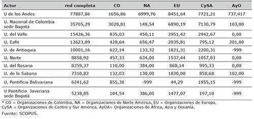 Grado de intermediación de los actores de las redes de colaboración académicas de las organizaciones colombianas constituidas para la generación de conocimiento en el área de administración