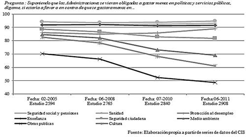 Evolución (2005-2011) de las actitudes en contra de la reducción del gasto público en distintas partidas