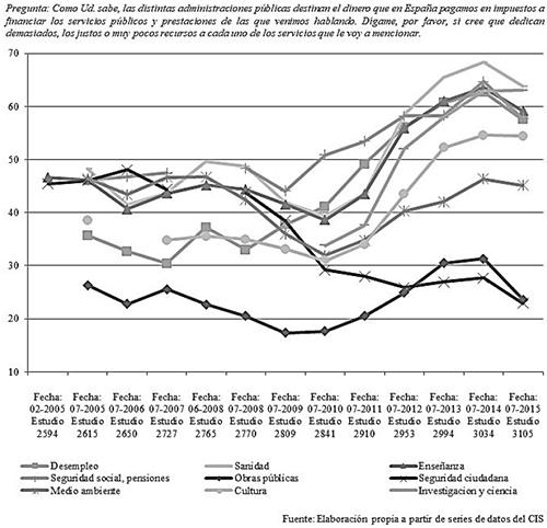 Evolución de la valoración de la inversión del Estado en diversos servicios públicos (2005-2015)