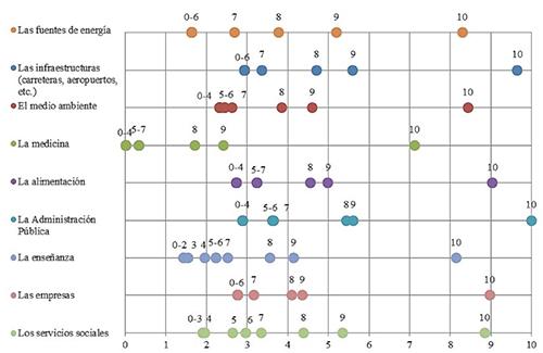 Análisis de escalamiento óptimo: Importancia atribuida a la innovación en distintos sectores de la sociedad