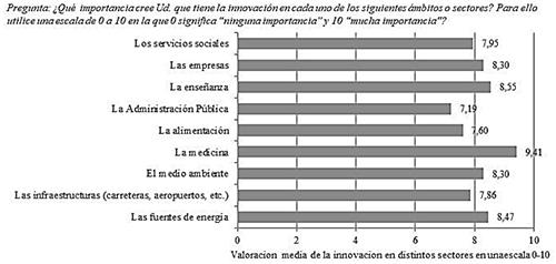 Importancia atribuida a la innovación en distintos sectores de la sociedad