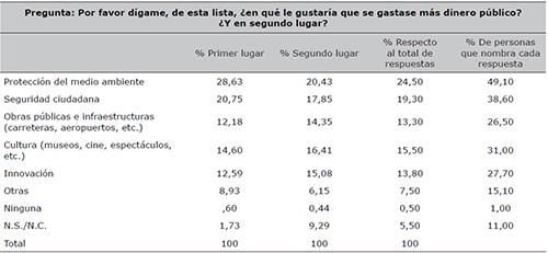 Preferencia respecto a los sectores de gasto del dinero público