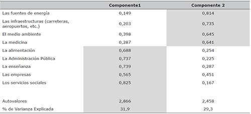 Análisis factorial: matriz de componentes rotados