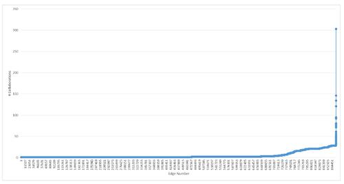 Distribución de la intensidad de las colaboraciones (según el volumen de colaboraciones) entre pares de instituciones