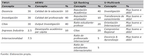 Resumen de las metodologías de los Rankings Internacionales de Universidades
