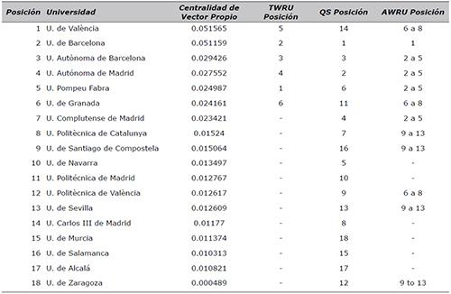 Ranking por centralidad de vector propio versus rankings internacionales