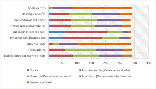 Perfiles de usuarios y asistencia a los infocentros ecuatorianos