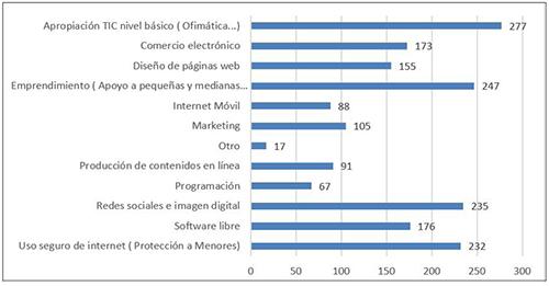 Servicios que apoyan acciones formativas en los infocentros de Ecuador