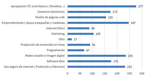 Oferta de capacitaciones en materia TIC de los infocentros ecuatorianos