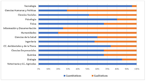 Datos de investigación cuantitativos y cualitativos distribuidos por disciplina científica