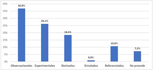 Porcentaje de datasets en función de las técnicas de obtención de datos empleadas