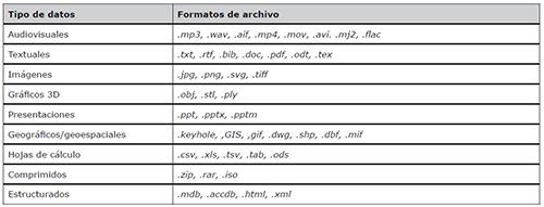 Tipos de datos abiertos y formatos de archivo más comunes