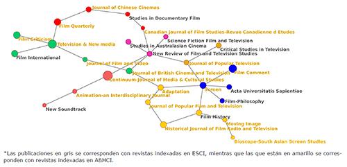 """Red de citación entre revistas de la categoría """"Film, Radio & Television"""" de A&HCI y ESCI de WoS (2015-2016)*"""