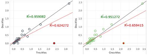 """Factor de impacto calculado sobre dos años comparado con el calculado a 3 y 5 años para las revistas de """"Film, Radio & Television"""" (A&HCI)"""