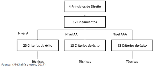 Componentes de WCAG 2.0