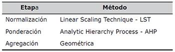 Métodos para la construcción del índice compuesto