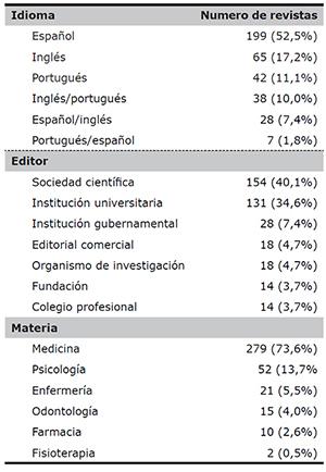 Características descriptivas de publicaciones indizadas en la red SciELO