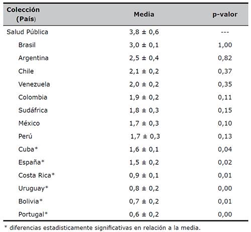 Comparación entre las medias del número de bases por colección