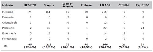 Número de revistas presentes en las diferentes bases de datos bibliográficas según materia(n total = 379)
