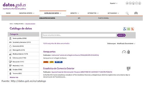 Catálogo de datos datos.gob.es