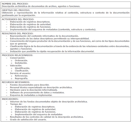 Ficha básica del proceso de descripción archivística