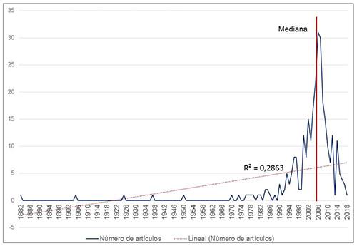Número de referencias sobre enfermedades de transmisión sexual en la edición española de la Wikipedia según año de publicación y ajuste al modelo lineal