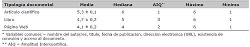 Cumplimiento de las variables comunes* a las 3 tipologías documentales de las referencias bibliográficas de los términos sobre enfermedades de transmisión sexual en la edición española de la Wikipedia