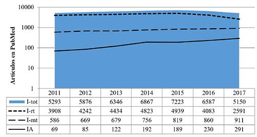Investigación sobre Internet y Adicción a Internet publicada por la literatura biomédica mundial. PubMed, 2011-2017 (Escala logarítmica)