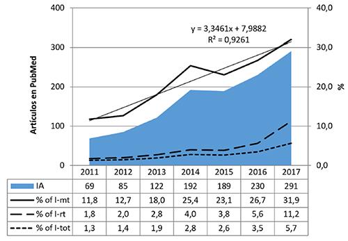 Investigación sobre Adicción a Internet y su evolución en PubMed durante el periodo 2011-2017