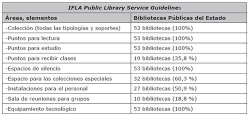 Grado de cumplimiento del modelo IFLA Public Library Service Guidelines
