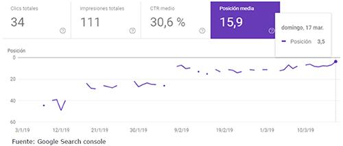 """Evolución del posicionamiento con la palabra clave """"paquetes turisticos a Tarapoto"""" en Google.com.pe"""