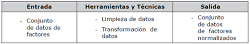 Fase 4: Preparación de datos