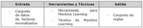 Fase 5: Aplicación de técnica de Machine Learning