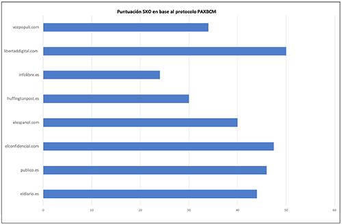 Puntuación resultante del estudio de análisis de la experiencia de búsqueda de los 8 diarios nativos digitales analizados utilizando el protocolo PAXBCM