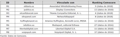 Diarios nativos digitales analizados. Vinculación empresarial y posición por número de lectores en el ranking Comscore