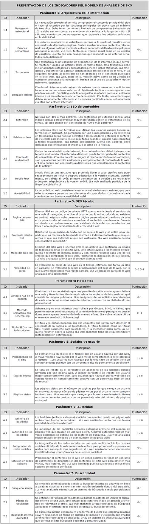 Fichas descriptivas de los indicadores que componen cada uno de los parámetros de PAXBCM y su puntuación teórica