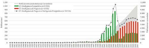 Distribución anual de publicaciones alojadas en Scopus de 1988-2017