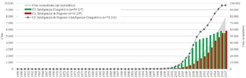 Distribución anual de citas alojadas en Scopus de 1988-2017