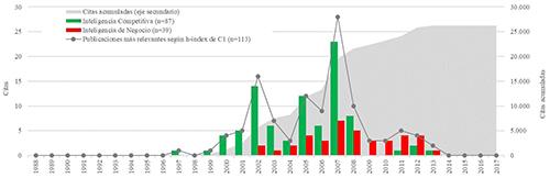 Distribución de publicaciones más relevante según h-index de Scopus en consulta C1
