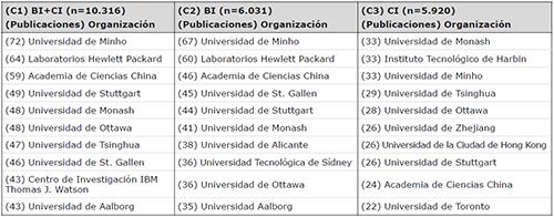 Organizaciones más productivas en el campo de la inteligencia de 1959 a 2017