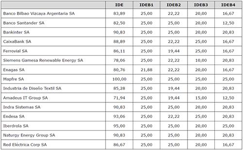 Ranking de empresas españolas del DJSWI 2018