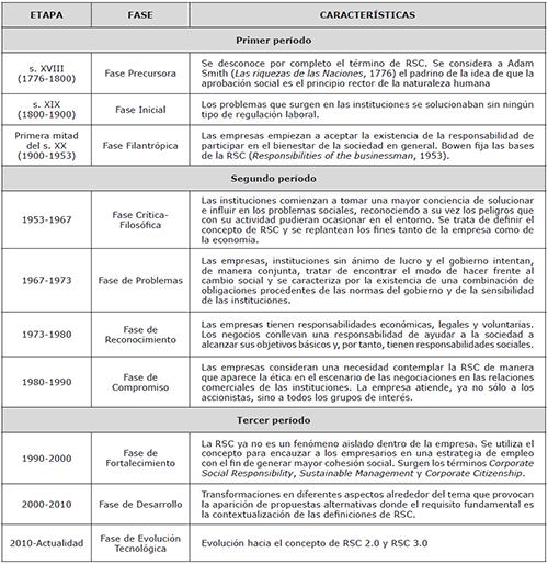 Fases de la Evolución de la Responsabilidad Social Corporativa (RSC)