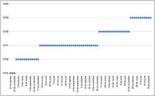Distribución de número de claustros por fechas