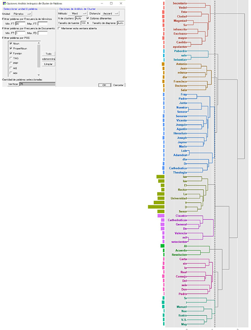 Menú análisis jerárquico de cluster y dendrograma completo con KH Coder