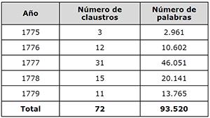 Distribución de número de claustros y palabras por años