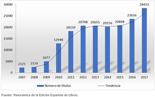Libros electrónicos publicados en España (2007-2017)