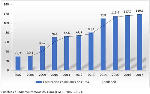 Cifra de negocio del libro electrónico en España (2007 a 2017) (en millones de euros)