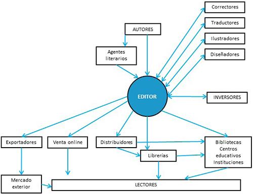 Interacción de la empresa editorial (libro electrónico) con otros sectores