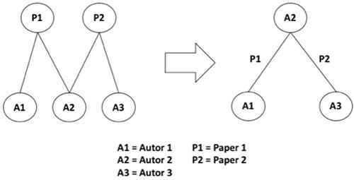 Ilustración de una red de co-autoría